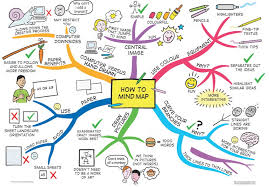 Learning to Learn Programme – Mind-Mapping and Study Area